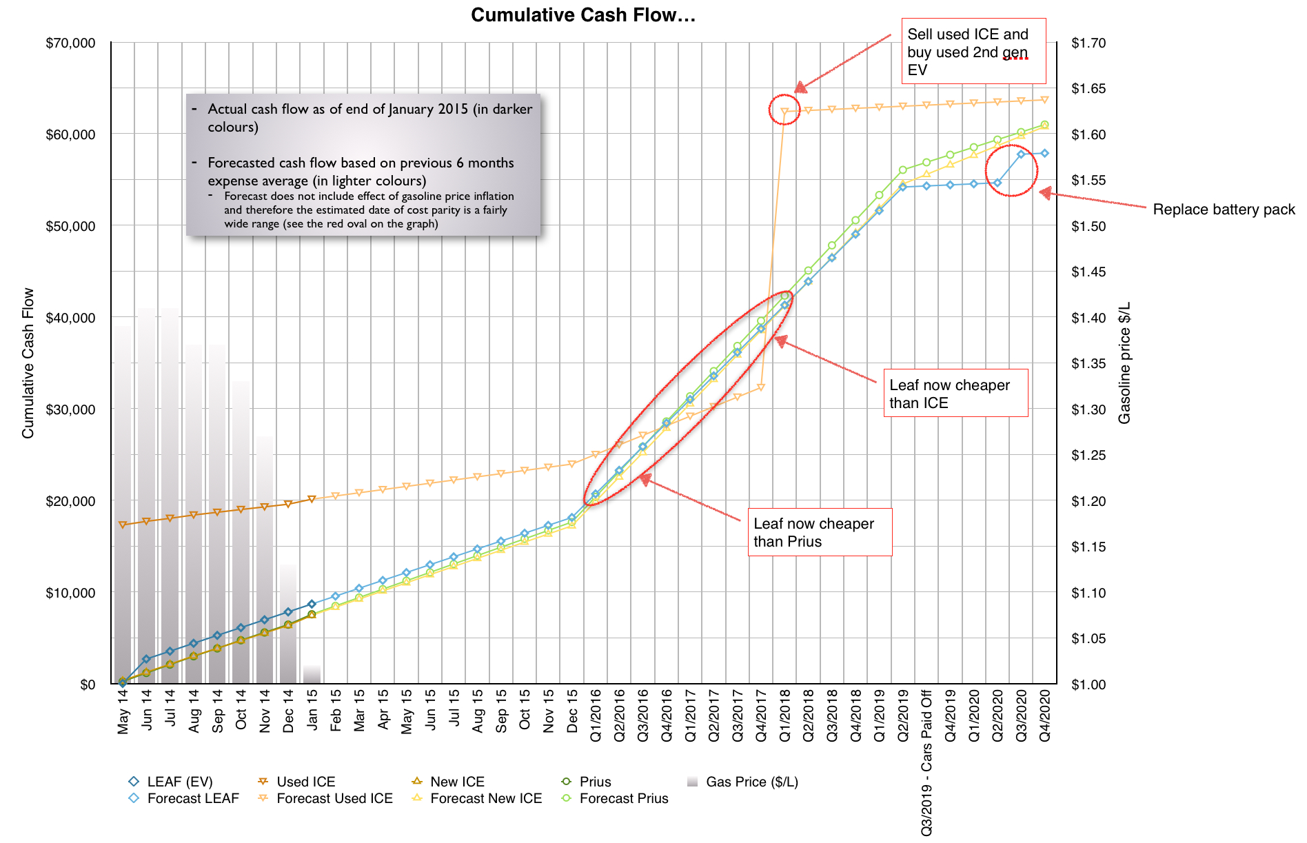 2015 january cumulative cash flow chart kootenay ev family