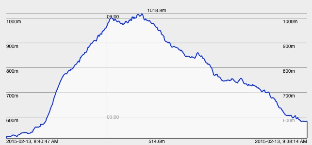 The elevation profile from Grand Forks to Midway - I forgot about the Eholt Summit in my first trip plan, an omission of about 1.4 kWh of energy (or 7% of my battery capacity)