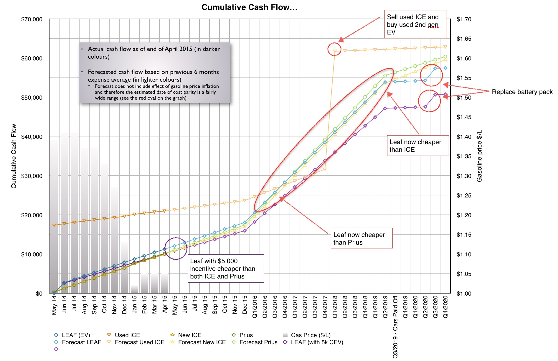 Graph illustrating actual costs and forecasted costs - click to enlarge