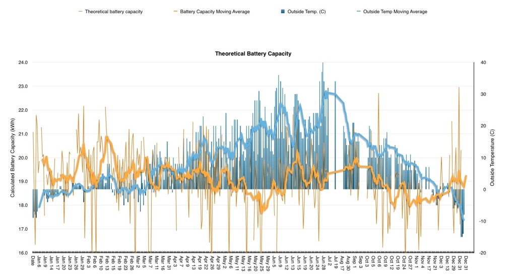 I attempted to correlate battery degradation (accounting for temperature), but as you can tell, the data varied widely! I applied a rolling average trend, and it doesn't get much clearer. Ultimately I don't think this data really means much.