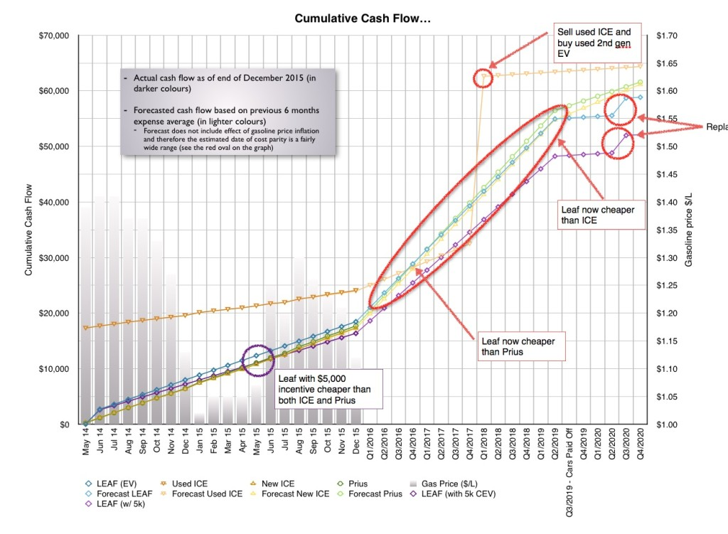 Actual cash flow and predicted cash flow. Note that if I had bought a used ICE vehicle, it would only have been as a temporary measure until I could replace it with a used longer range EV. Note how it works out more expensive, because all that money is 'wasted' on purchasing fuel for 4 years!