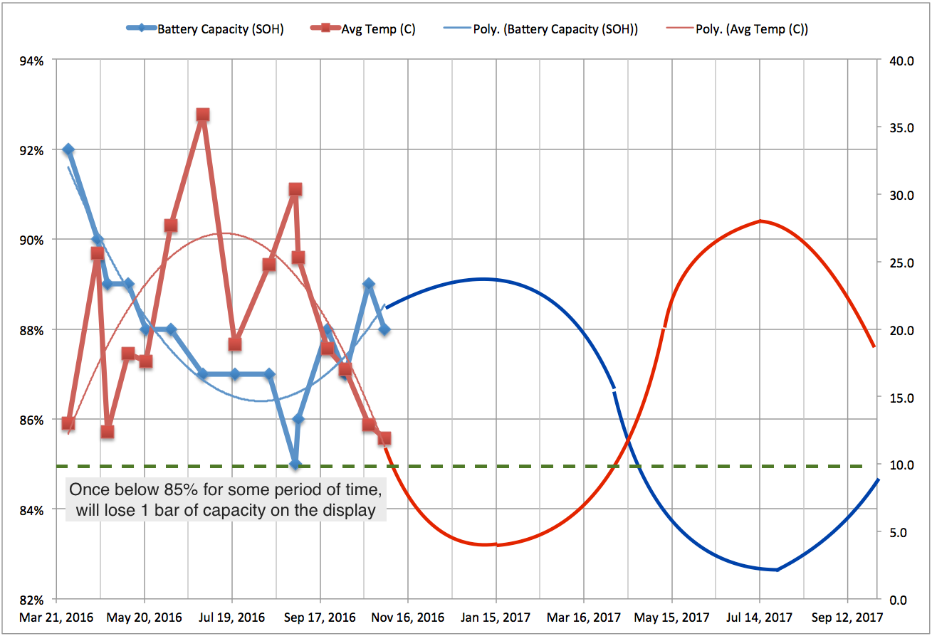 Forecasted battery 'capacity rating' values, based on trend observed thus far